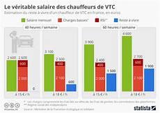 Graphique Le V 233 Ritable Salaire Des Chauffeurs De Vtc