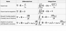 maxwell s equations in present form