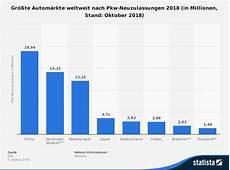 Automarkt China Nach Neuzulassungen Der Wichtigste Markt