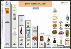 La Dur 233 E De Conservation Des Aliments Un Casse T 234 Te Chinois