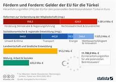 Infografik F 246 Rdern Und Fordern Gelder Der Eu F 252 R Die