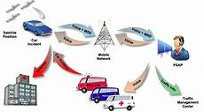 e call ecall aims for automated emergency call for road accidents