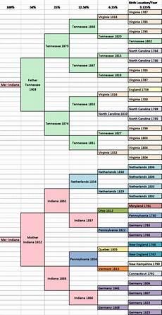 migration pedigree family and gen pedigree chart