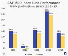 best performing s p 500 index funds to buy