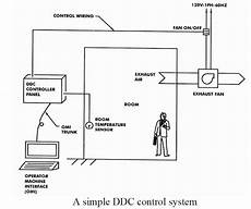 hvac systems and building automation system