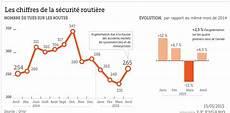 nombre de mort sur la route 2016 hausse du nombre de tu 233 s sur la route en avril
