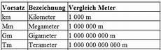 L 228 Ngeneinheiten Tabelle