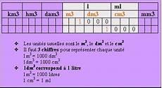 m 3 en l tableau de conversion m3 les ressources