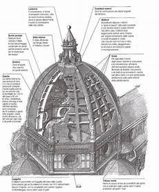 cupola di brunelleschi di qua e di la filippo brunelleschi e la cupola di santa