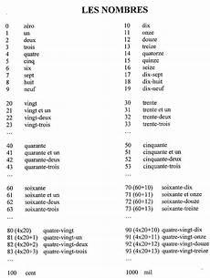 K 233 Ptal 225 Lat A K 246 Vetkezőre Les Nombres En Francais