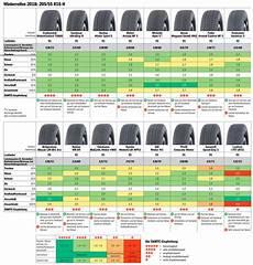 winterreifen test 205 55 r16 winterreifen oder ganzjahresreifen die top modelle 2018