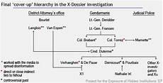 basic illuminati structure pehi beyond the dutroux affair