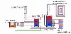 impianto termico a pavimento idro25kw e impianto di riscaldamento a pavimento