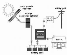 nanosolars india net metering