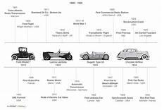 evolution of cars time h point car design book history timeline cars