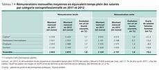 salaire moyen technico commercial la salaire net moyen d un cadre en atteint 4 013 euros challenges