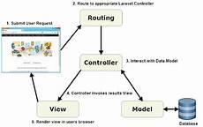 Laravel Mvc In Php Framework Stack Overflow