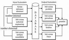 contoh kasus sistem informasi akuntansi perusahaan manufaktur information system sistem informasi manufaktur