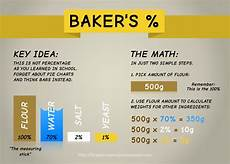baker s percentage method craftybaking formerly baking911