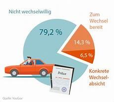 autoversicherung wechseln frist kfz versicherung wechseln stichtag fristen autowelt