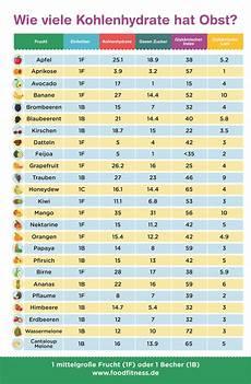 Wieviel Kalorien Brauche Ich - wie viele kalorien am tag