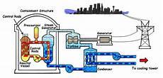 Nuclear Power Plant Working Principle Advantages