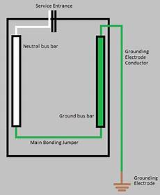 electrical how do i know what size grounding conductor is required home improvement stack