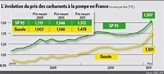 le prix du litre d essence bient 244 t 224 2 euros
