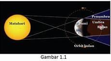 Fisika Gerhana Bulan Dan Gerhana Matahari