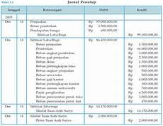 contoh perusahaan manufaktur jasa dagang blognya akuntansi jurnal penutup perusahaan dagang