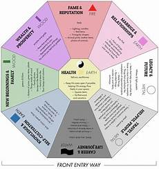 feng shui bagua map architecture ideas