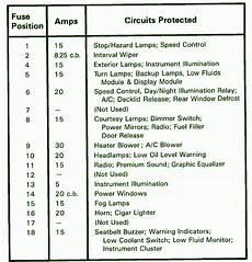 1991 Mustang Dashboard Fuse Box Diagram Circuit Wiring