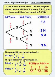 probability diagram worksheets 5746 statistics teaching resources tree diagram probability worksheets worksheets