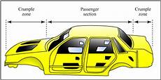 The Crumple Zone crumple zones car safety features and systems