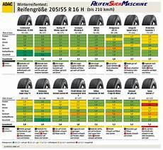reifen 205 55 r16 winterreifen winterreifentest 2012
