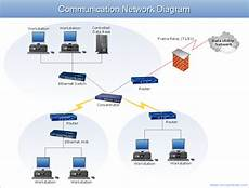Network Diagram Exles Wireless Network Diagram