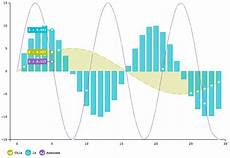 Angular Area Chart Angular And D3 Ng3 Charts How To Build D3 Charts With