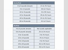 how long to bake a turkey