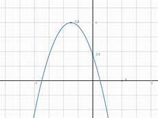X Hoch 2 - quadratische funktionen scheitelgleichung y 0 5 x 2 178