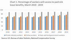 paid sick leave benefits factsheet