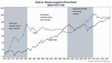 Gold Etf Price Chart Is Gold A Good Long Term Investment