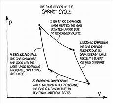 Cap Cycle Diagram by Xkcd Carnot Cycle