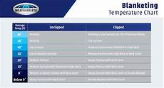 Horse Blanket Temperature Chart Fahrenheit Blanket Temperature Chart