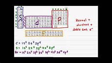 electron configuration part 2 youtube