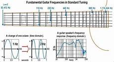 The Audible Frequency Range And Describing Tone Articles