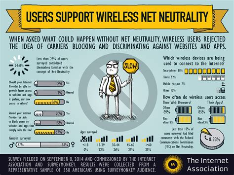 Define Net Neutrality