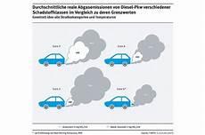 Diesel Abgas Forderung Nach Strafsteuer F 252 R Suv Autobild De