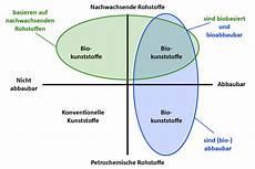 was bedeutet synthese biokunststoff pla f 252 r lebensmittelechte verpackungen raja at
