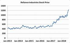 Glanbia Share Price Chart Reliance Industry Share Price Amp History Pathshala