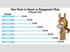 How Much Should You REALLY Spend on Engagement Ring in 2019
